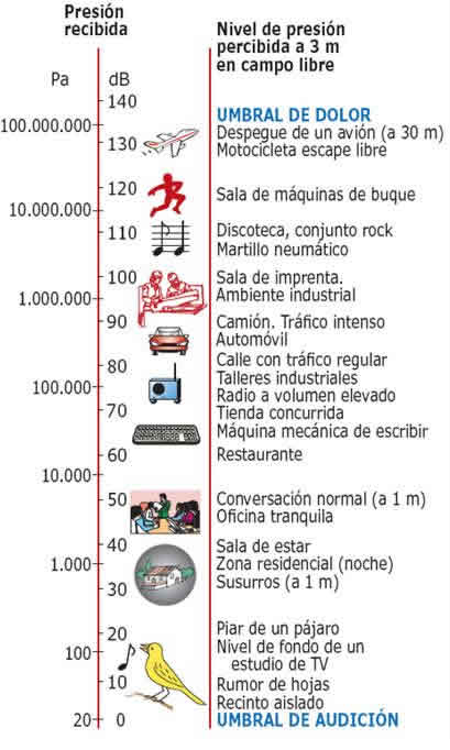 niveles de contaminación sonora